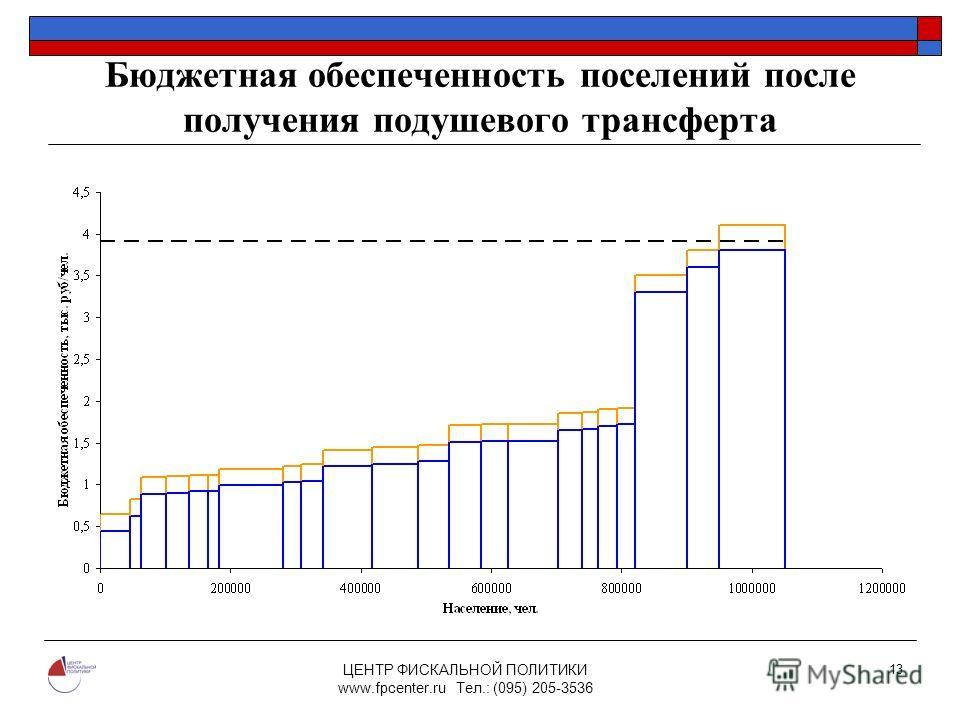 ЦЕНТР ФИСКАЛЬНОЙ ПОЛИТИКИ www.fpcenter.ru Тел.: (095) 205-3536 13 Бюджетная обеспеченность поселений после получения подушевого трансферта