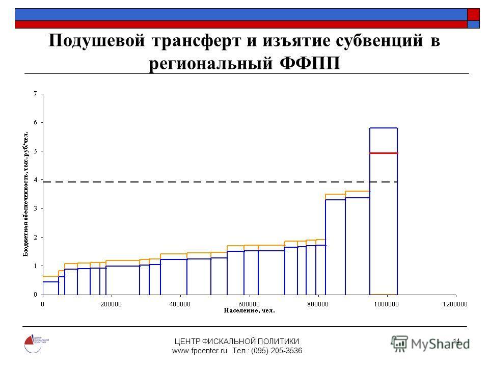 ЦЕНТР ФИСКАЛЬНОЙ ПОЛИТИКИ www.fpcenter.ru Тел.: (095) 205-3536 14 Подушевой трансферт и изъятие субвенций в региональный ФФПП