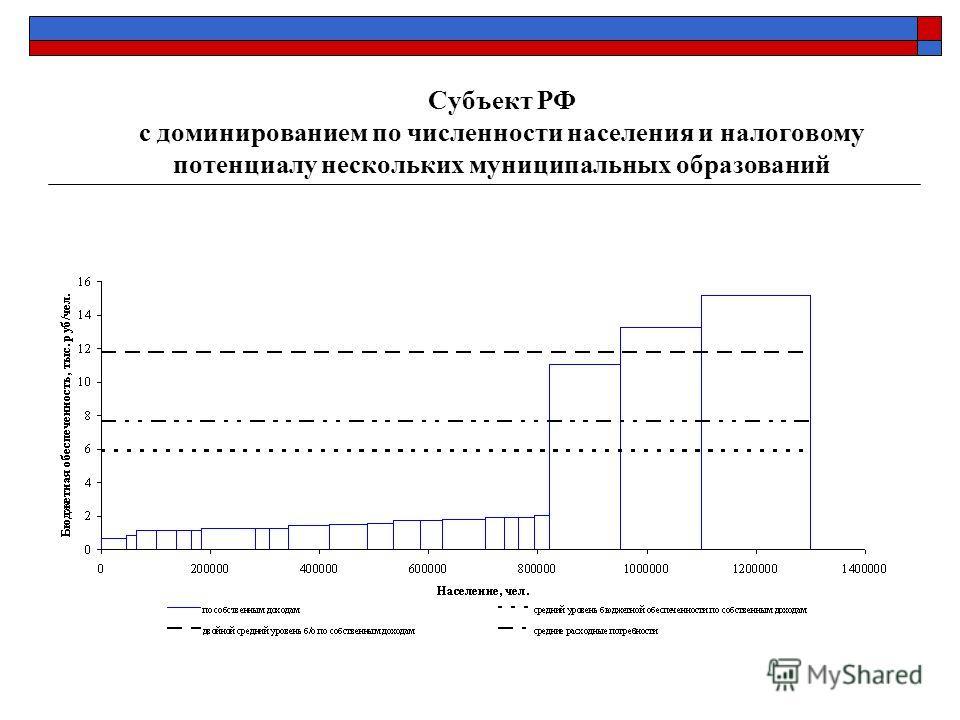 Субъект РФ с доминированием по численности населения и налоговому потенциалу нескольких муниципальных образований