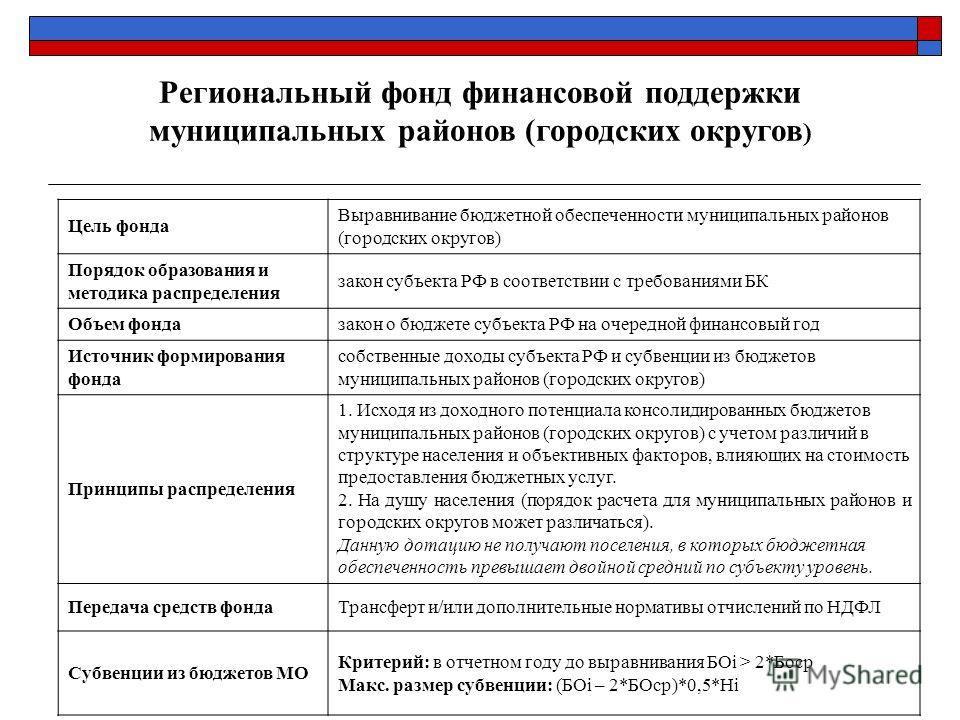 Цель фонда Выравнивание бюджетной обеспеченности муниципальных районов (городских округов) Порядок образования и методика распределения закон субъекта РФ в соответствии с требованиями БК Объем фондазакон о бюджете субъекта РФ на очередной финансовый