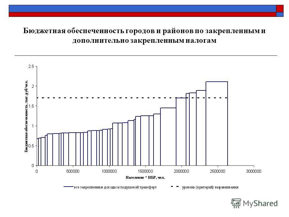 Бюджетная обеспеченность городов и районов по закрепленным и дополнительно закрепленным налогам