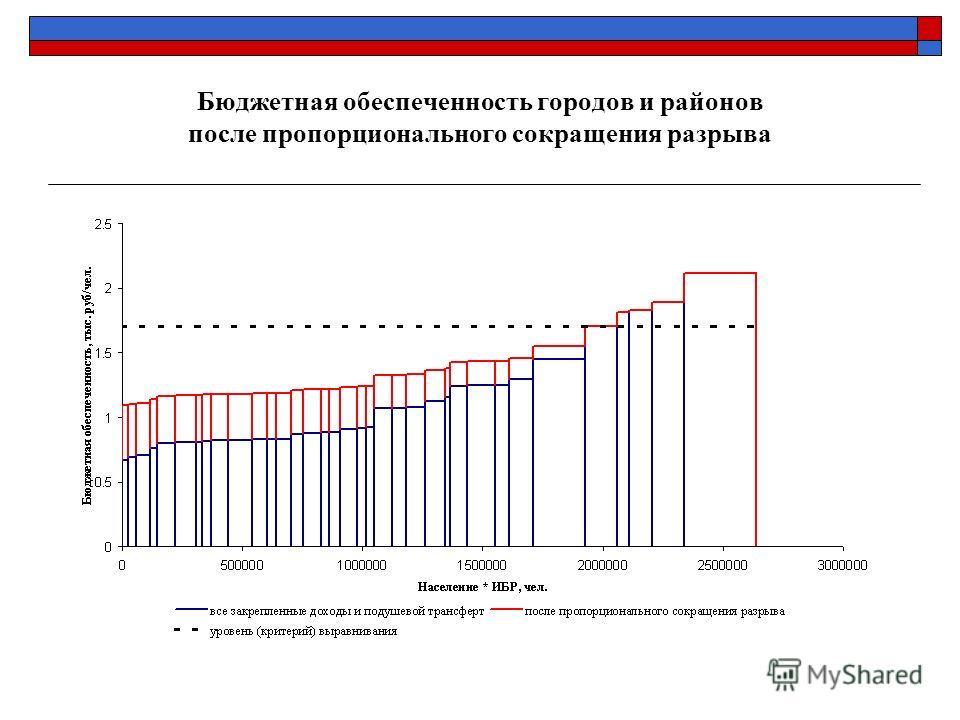 Бюджетная обеспеченность городов и районов после пропорционального сокращения разрыва