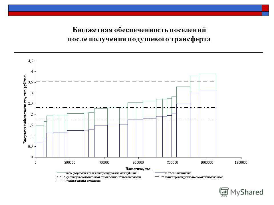 Бюджетная обеспеченность поселений после получения подушевого трансферта