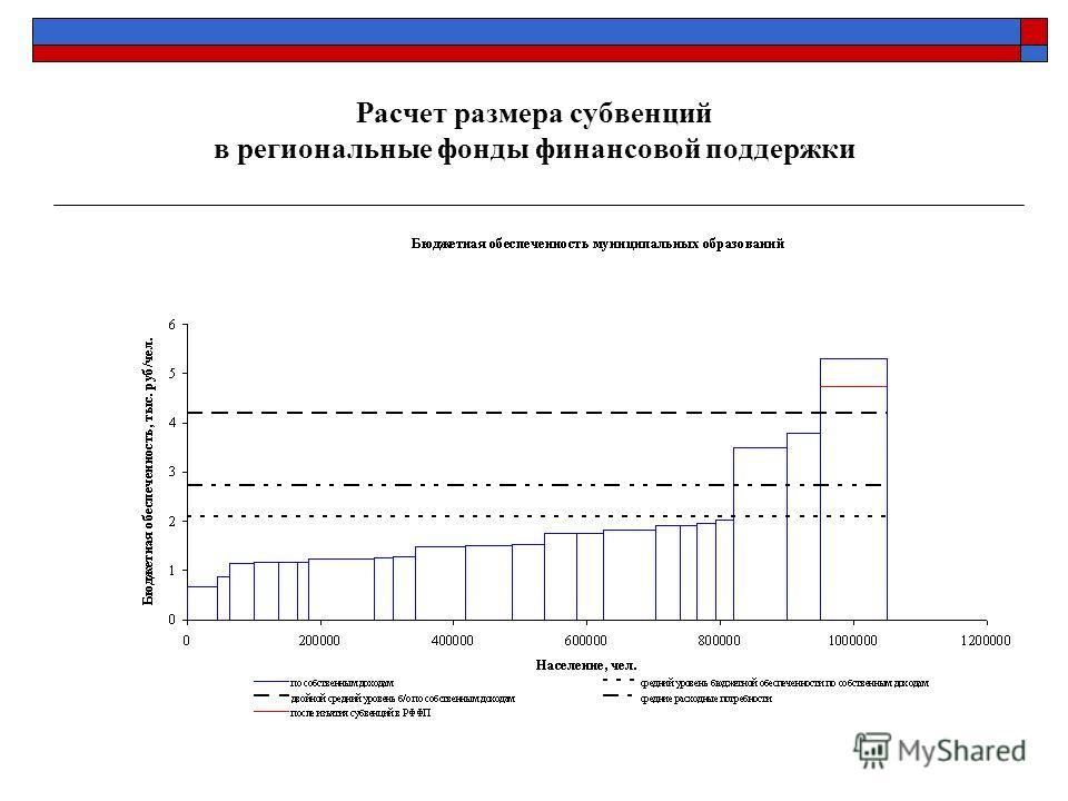 Расчет размера субвенций в региональные фонды финансовой поддержки