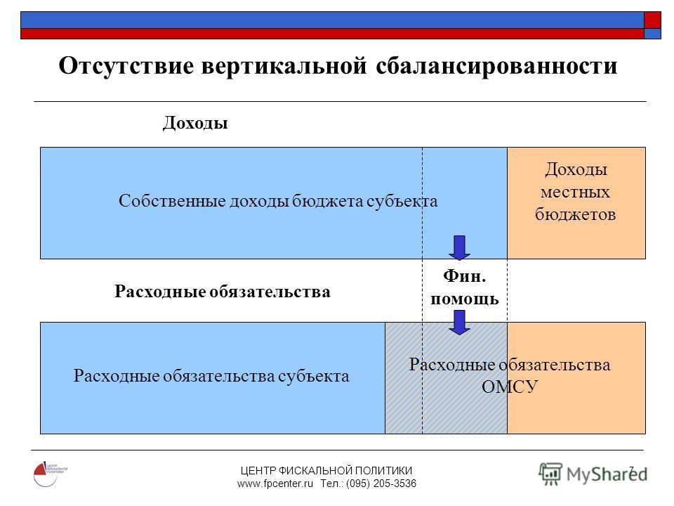 ЦЕНТР ФИСКАЛЬНОЙ ПОЛИТИКИ www.fpcenter.ru Тел.: (095) 205-3536 7 Отсутствие вертикальной сбалансированности Собственные доходы бюджета субъекта Доходы местных бюджетов Доходы Расходные обязательства Расходные обязательства субъекта Расходные обязател