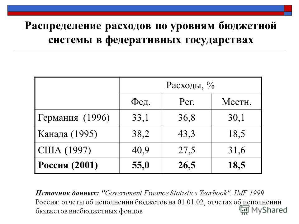 Распределение расходов по уровням бюджетной системы в федеративных государствах Расходы, % Фед.Рег.Местн. Германия (1996)33,136,830,1 Канада (1995)38,243,318,5 США (1997)40,927,531,6 Россия (2001)55,026,518,5 Источник данных: