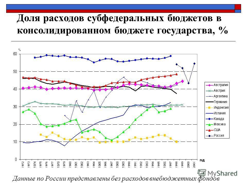 Доля расходов субфедеральных бюджетов в консолидированном бюджете государства, % Данные по России представлены без расходов внебюджетных фондов