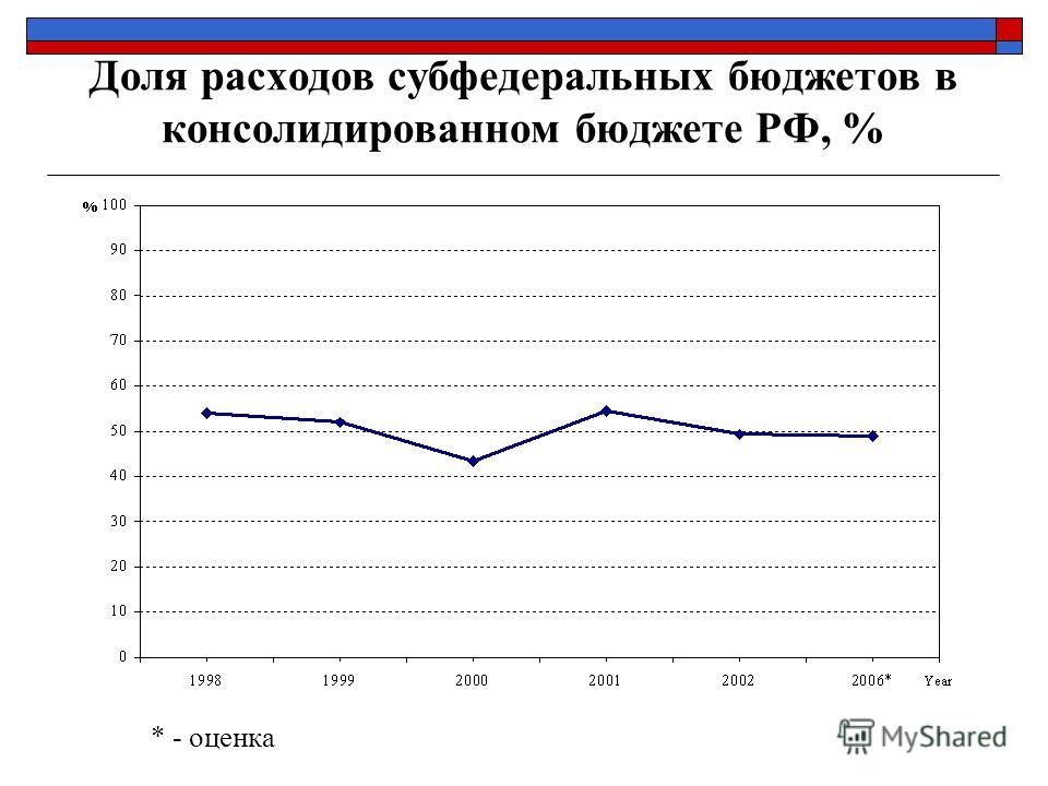 Доля расходов субфедеральных бюджетов в консолидированном бюджете РФ, % * - оценка