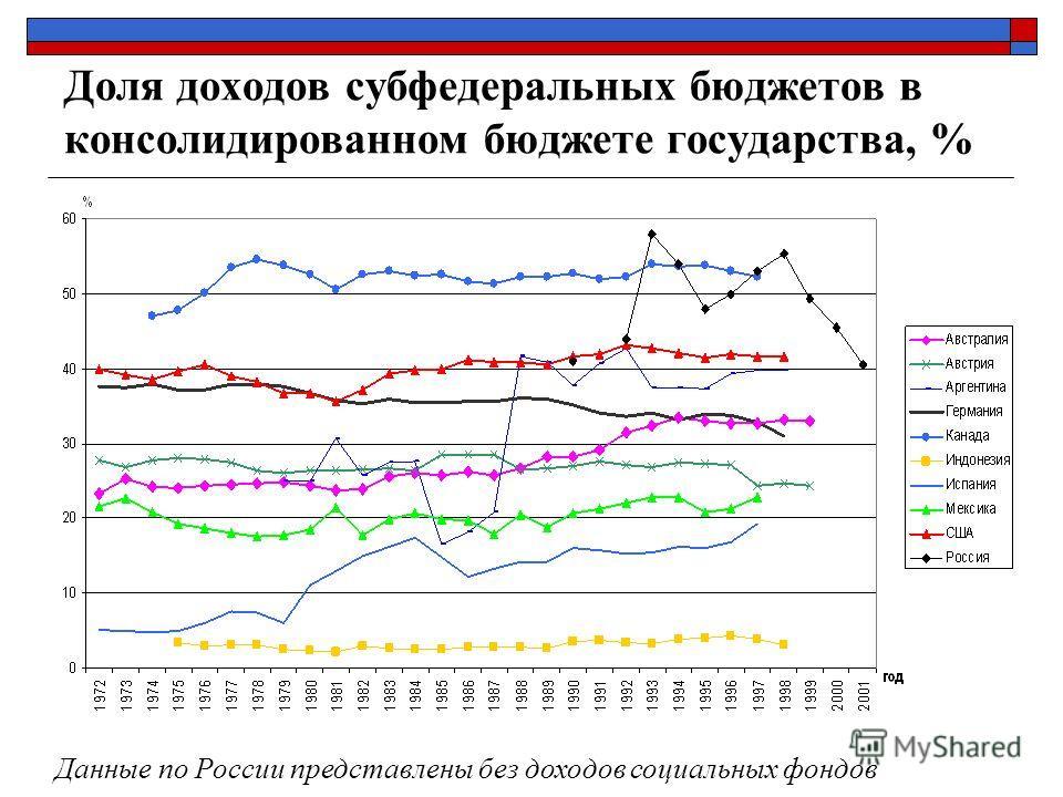 Доля доходов субфедеральных бюджетов в консолидированном бюджете государства, % Данные по России представлены без доходов социальных фондов