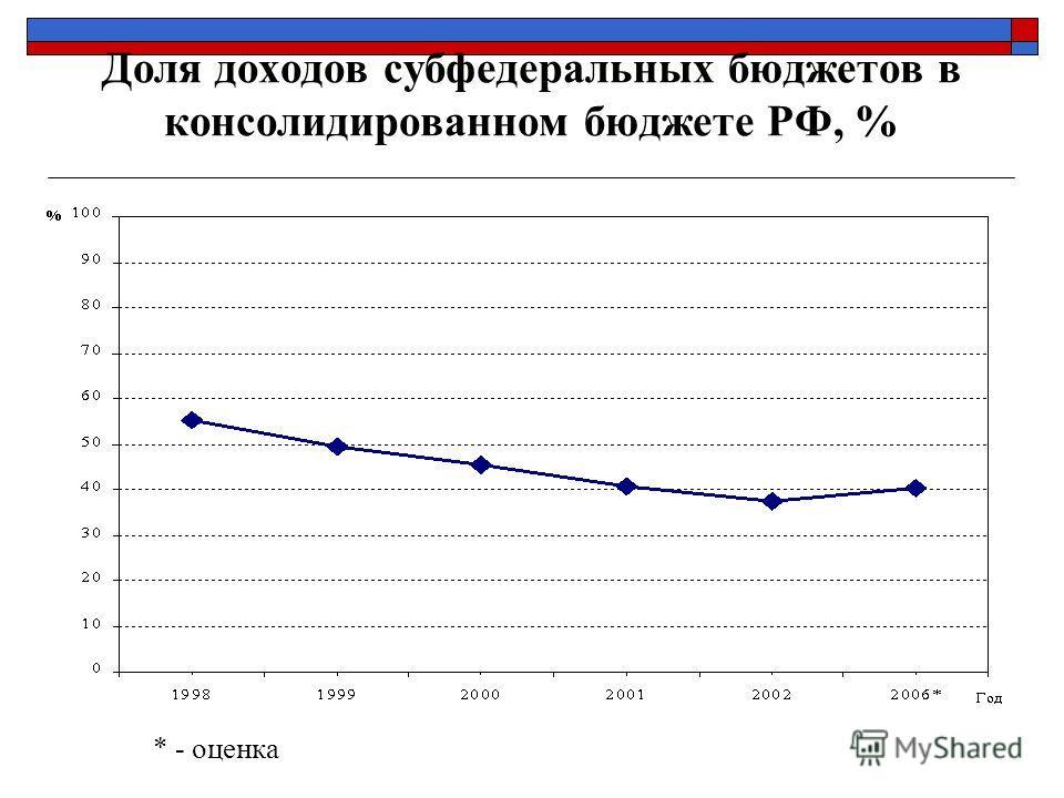 Доля доходов субфедеральных бюджетов в консолидированном бюджете РФ, % * - оценка