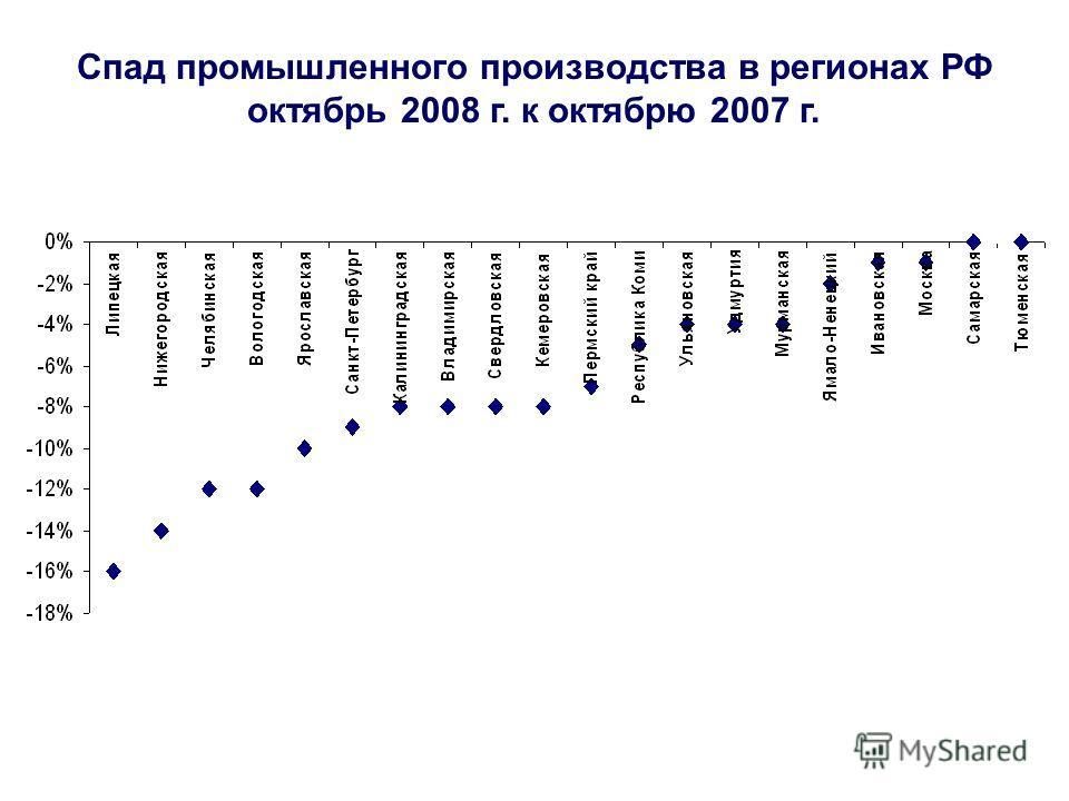 Спад промышленного производства в регионах РФ октябрь 2008 г. к октябрю 2007 г.