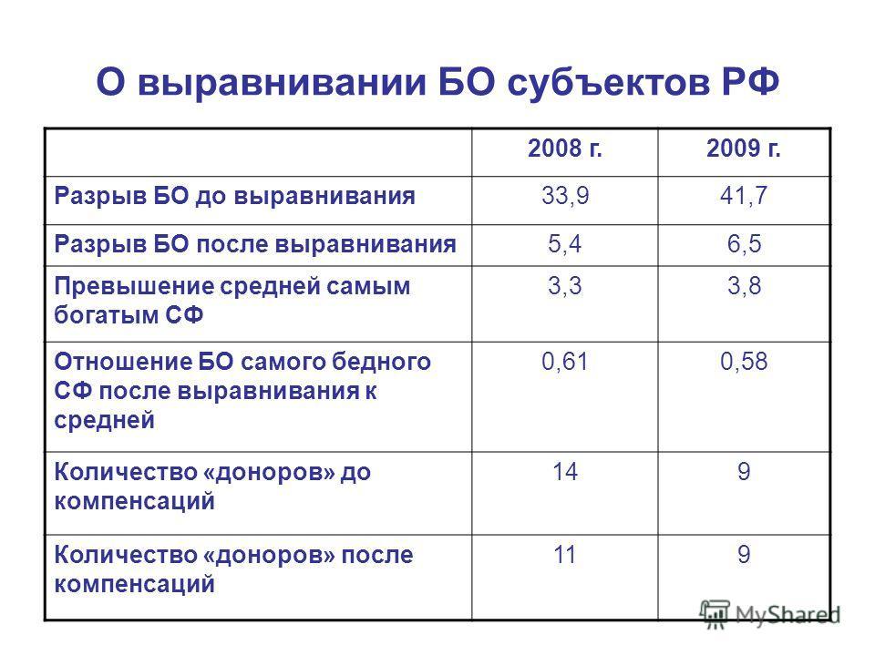 О выравнивании БО субъектов РФ 2008 г.2009 г. Разрыв БО до выравнивания33,941,7 Разрыв БО после выравнивания5,46,5 Превышение средней самым богатым СФ 3,33,8 Отношение БО самого бедного СФ после выравнивания к средней 0,610,58 Количество «доноров» до
