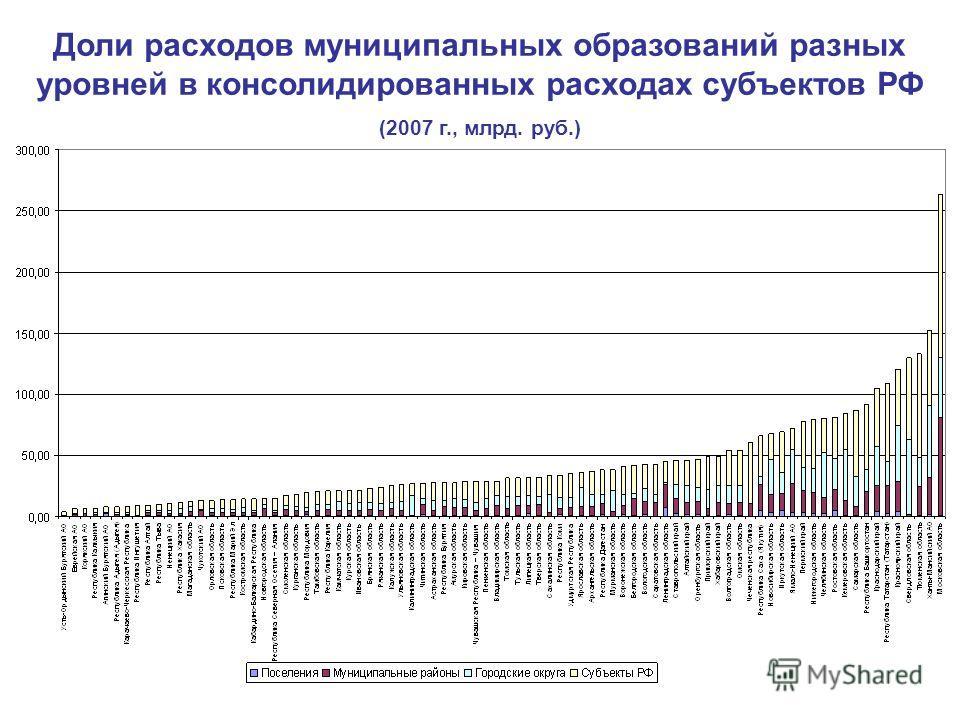 Доли расходов муниципальных образований разных уровней в консолидированных расходах субъектов РФ (2007 г., млрд. руб.)