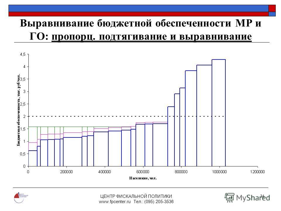 ЦЕНТР ФИСКАЛЬНОЙ ПОЛИТИКИ www.fpcenter.ru Тел.: (095) 205-3536 34 Выравнивание бюджетной обеспеченности МР и ГО: пропорц. подтягивание и выравнивание