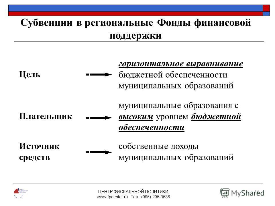 ЦЕНТР ФИСКАЛЬНОЙ ПОЛИТИКИ www.fpcenter.ru Тел.: (095) 205-3536 48 Цель горизонтальное выравнивание бюджетной обеспеченности муниципальных образований Плательщик муниципальные образования с высоким уровнем бюджетной обеспеченности Источник средств соб