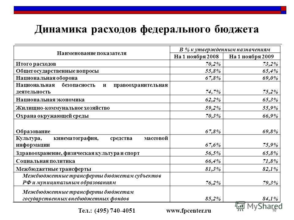 Динамика расходов федерального бюджета Тел.: (495) 740-4051www.fpcenter.ru 10 Наименование показателя В % к утвержденным назначениям На 1 ноября 2008На 1 ноября 2009 Итого расходов70,2%73,2% Общегосударственные вопросы55,8%65,4% Национальная оборона6