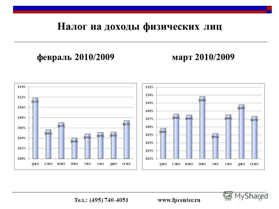 Налог на доходы физических лиц февраль 2010/2009март 2010/2009 Тел.: (495) 740-4051www.fpcenter.ru 17