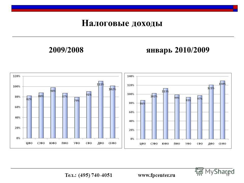 Налоговые доходы 2009/2008январь 2010/2009 Тел.: (495) 740-4051www.fpcenter.ru 19