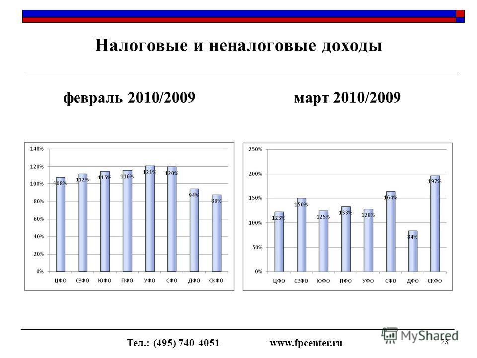 Налоговые и неналоговые доходы февраль 2010/2009март 2010/2009 Тел.: (495) 740-4051www.fpcenter.ru 23