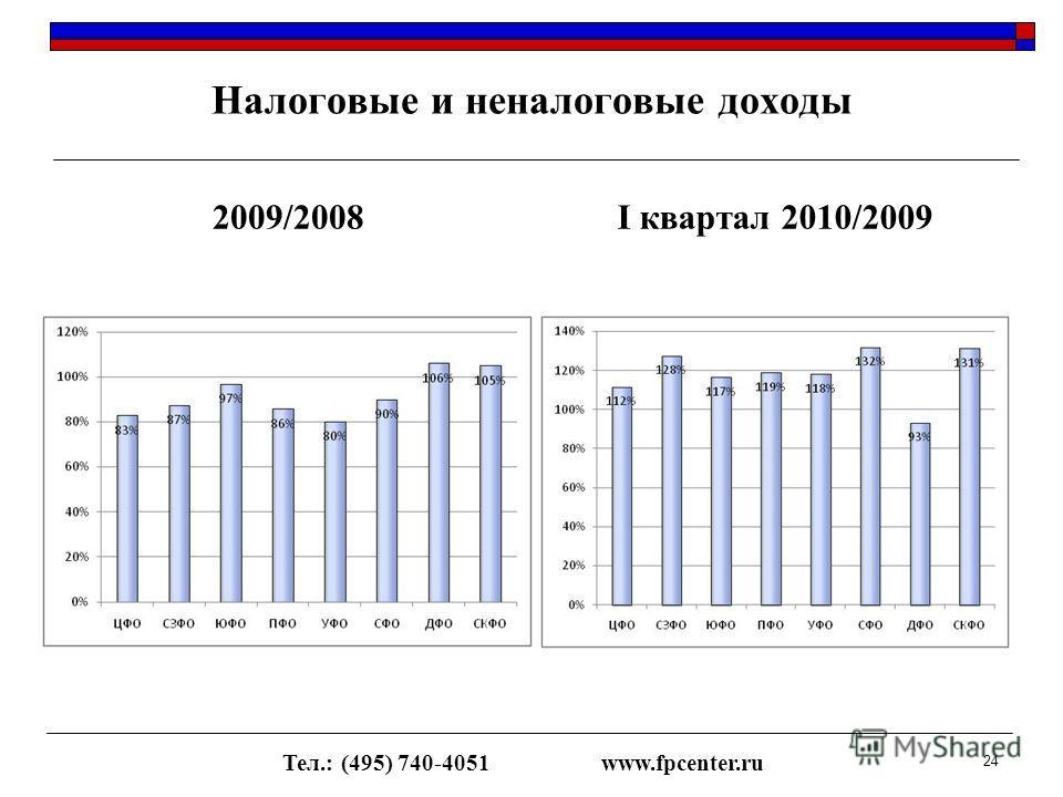 Налоговые и неналоговые доходы 2009/2008I квартал 2010/2009 Тел.: (495) 740-4051www.fpcenter.ru 24