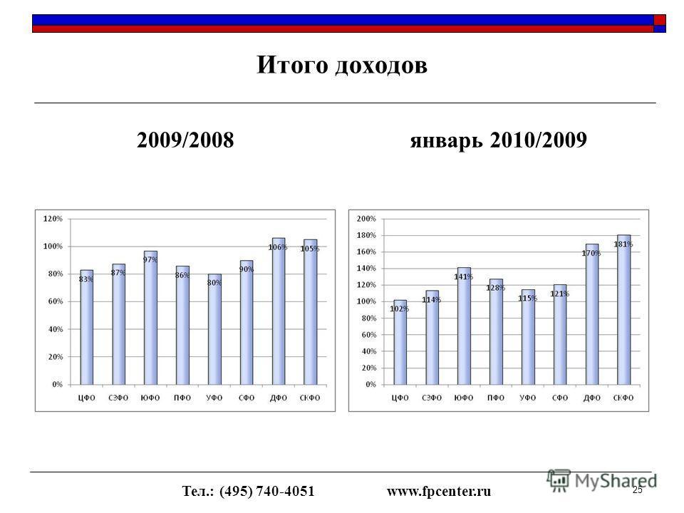 Итого доходов 2009/2008январь 2010/2009 Тел.: (495) 740-4051www.fpcenter.ru 25