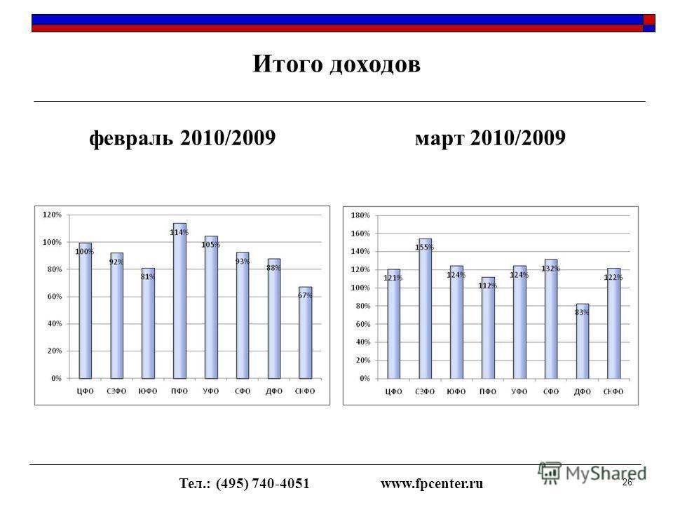 Итого доходов февраль 2010/2009март 2010/2009 Тел.: (495) 740-4051www.fpcenter.ru 26