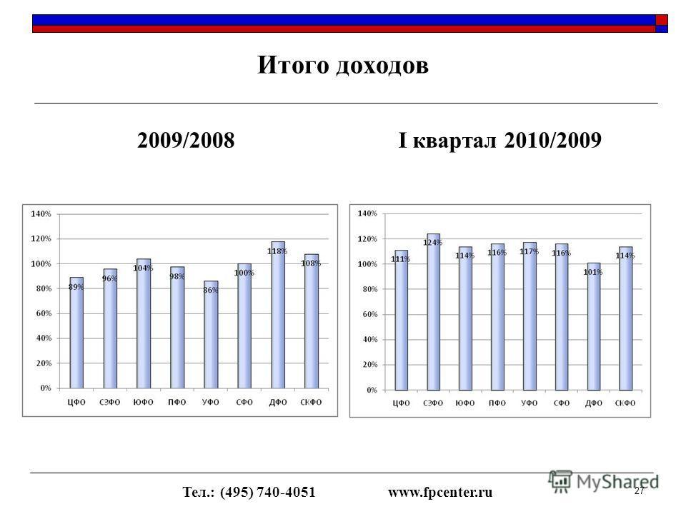 Итого доходов 2009/2008I квартал 2010/2009 Тел.: (495) 740-4051www.fpcenter.ru 27