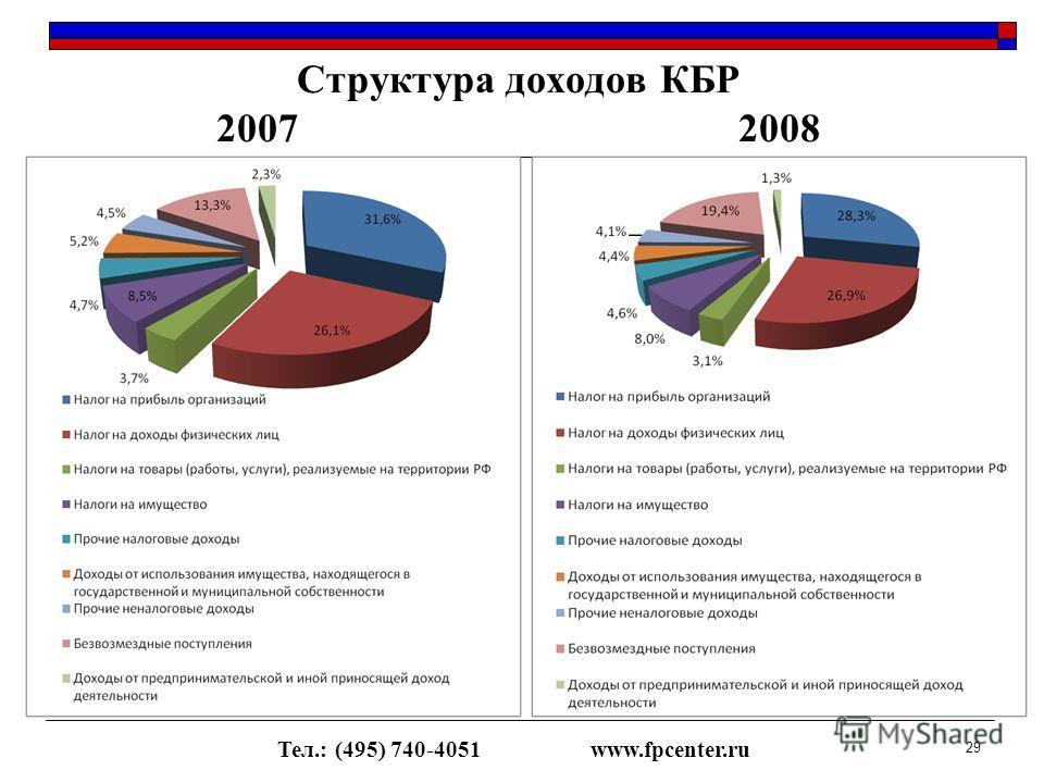 Структура доходов КБР 20072008 29 Тел.: (495) 740-4051www.fpcenter.ru