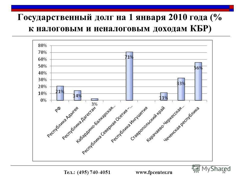Государственный долг на 1 января 2010 года (% к налоговым и неналоговым доходам КБР) Тел.: (495) 740-4051www.fpcenter.ru 32