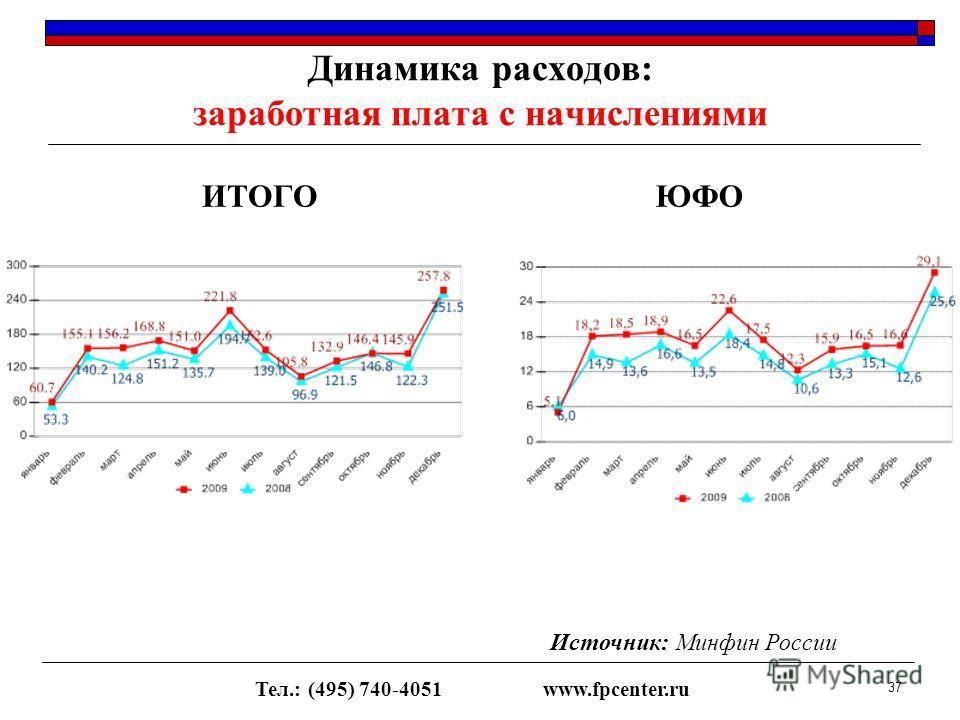 Динамика расходов: заработная плата с начислениями ИТОГОЮФО Тел.: (495) 740-4051www.fpcenter.ru 37 Источник: Минфин России