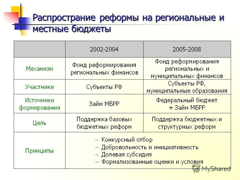 Распространие реформы на региональные и местные бюджеты