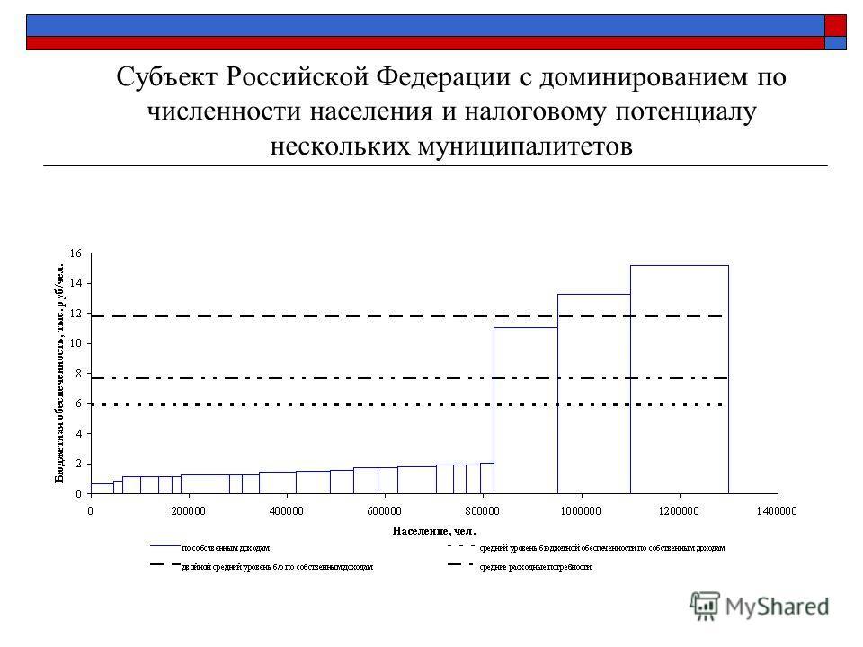 Субъект Российской Федерации с доминированием по численности населения и налоговому потенциалу нескольких муниципалитетов