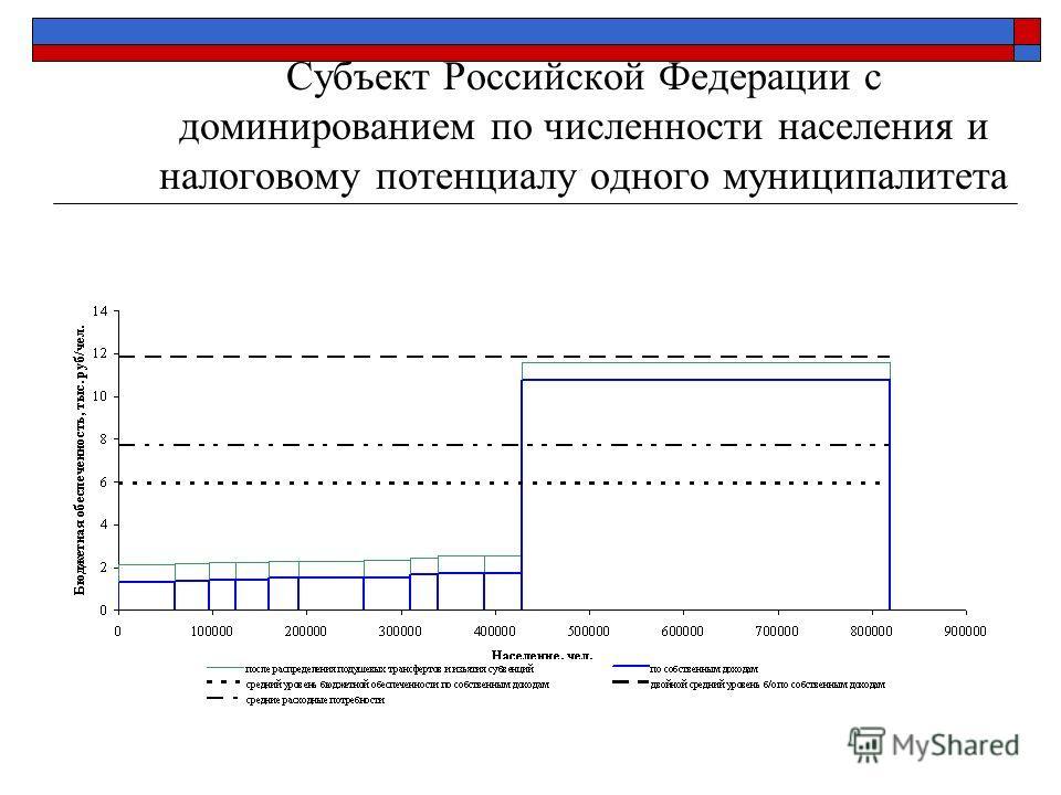 Субъект Российской Федерации с доминированием по численности населения и налоговому потенциалу одного муниципалитета