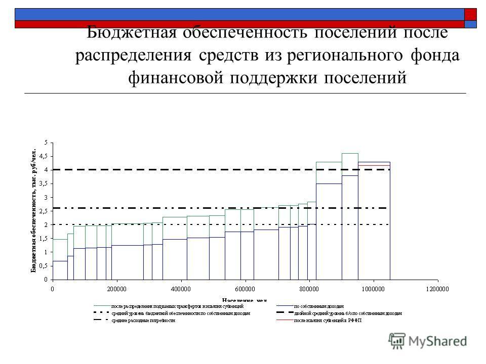 Бюджетная обеспеченность поселений после распределения средств из регионального фонда финансовой поддержки поселений