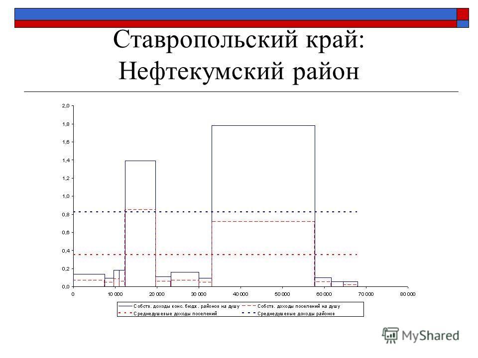 Ставропольский край: Нефтекумский район