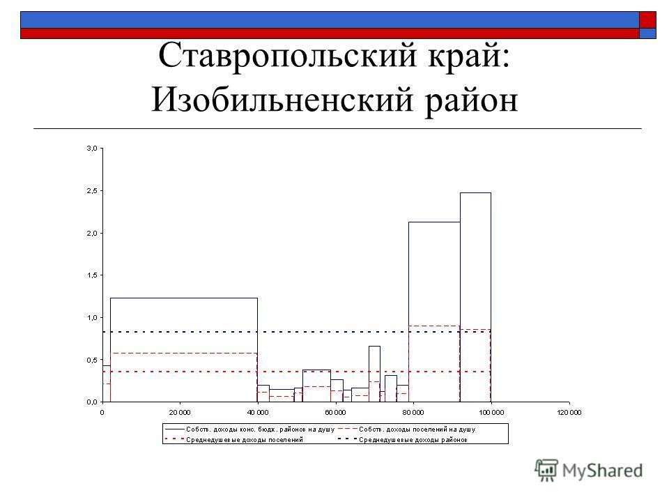 Ставропольский край: Изобильненский район
