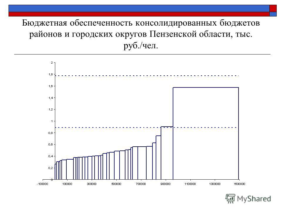 Бюджетная обеспеченность консолидированных бюджетов районов и городских округов Пензенской области, тыс. руб./чел.