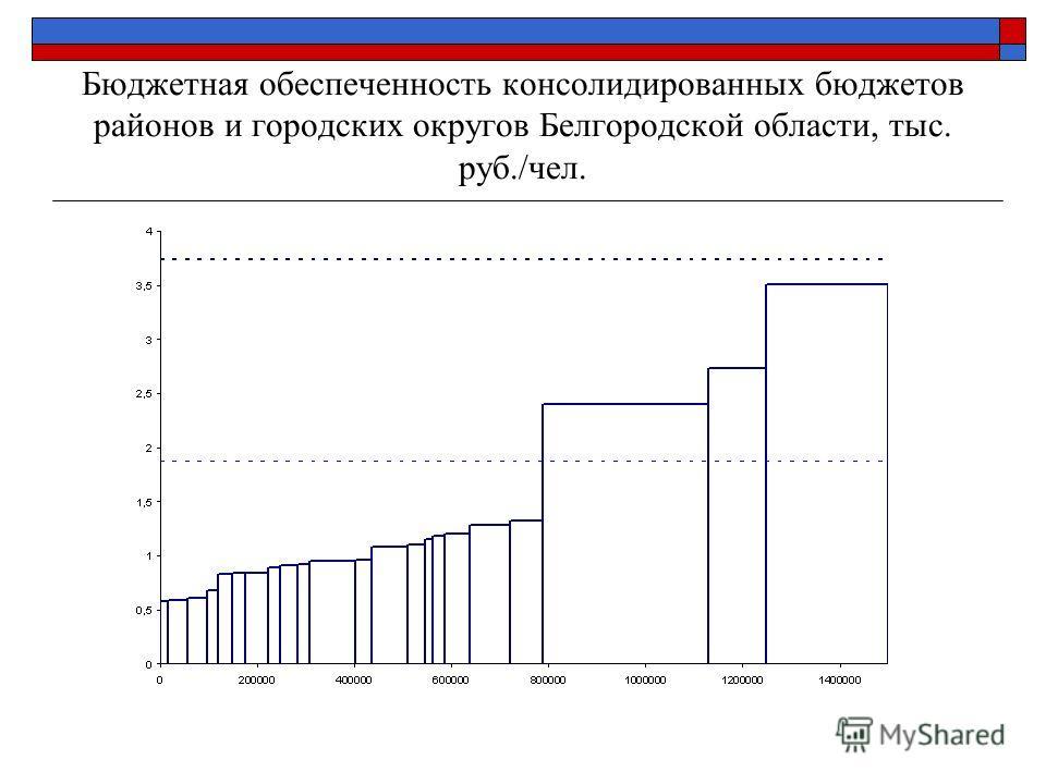 Бюджетная обеспеченность консолидированных бюджетов районов и городских округов Белгородской области, тыс. руб./чел.