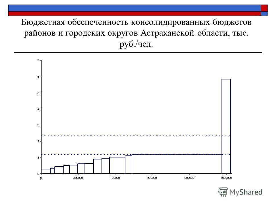 Бюджетная обеспеченность консолидированных бюджетов районов и городских округов Астраханской области, тыс. руб./чел.