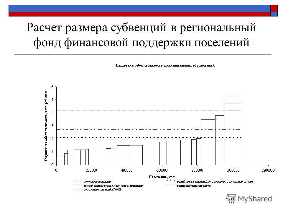 Расчет размера субвенций в региональный фонд финансовой поддержки поселений