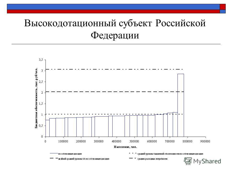 Высокодотационный субъект Российской Федерации