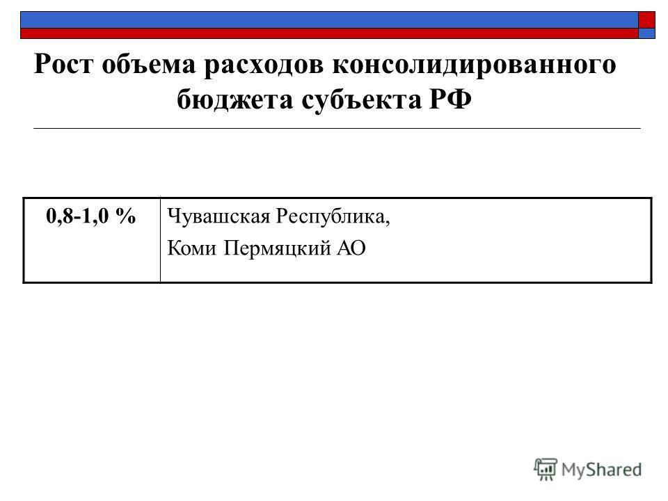 Рост объема расходов консолидированного бюджета субъекта РФ 0,8-1,0 %Чувашская Республика, Коми Пермяцкий АО