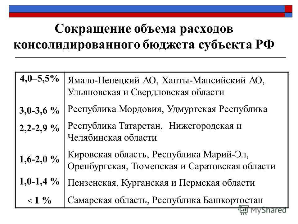 Сокращение объема расходов консолидированного бюджета субъекта РФ 4,0–5,5% 3,0-3,6 % 2,2-2,9 % 1,6-2,0 % 1,0-1,4 % < 1 % Ямало-Ненецкий АО, Ханты-Мансийский АО, Ульяновская и Свердловская области Республика Мордовия, Удмуртская Республика Республика