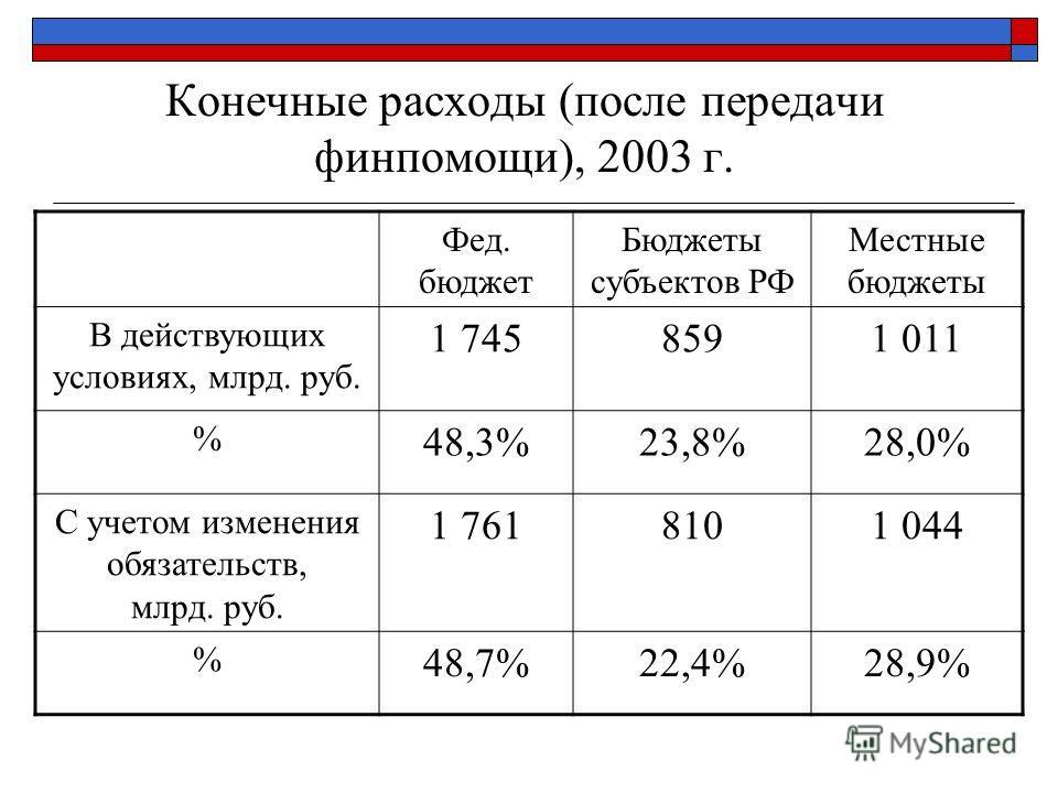 Конечные расходы (после передачи финпомощи), 2003 г. Фед. бюджет Бюджеты субъектов РФ Местные бюджеты В действующих условиях, млрд. руб. 1 7458591 011 % 48,3%23,8%28,0% С учетом изменения обязательств, млрд. руб. 1 7618101 044 % 48,7%22,4%28,9%