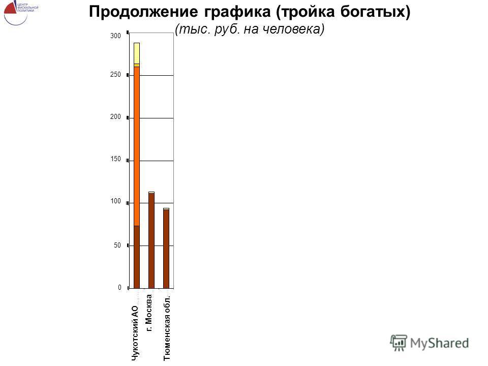 Продолжение графика (тройка богатых) (тыс. руб. на человека) Чукотский АО г. Москва Тюменская обл. 250 300 200 150 100 50 0