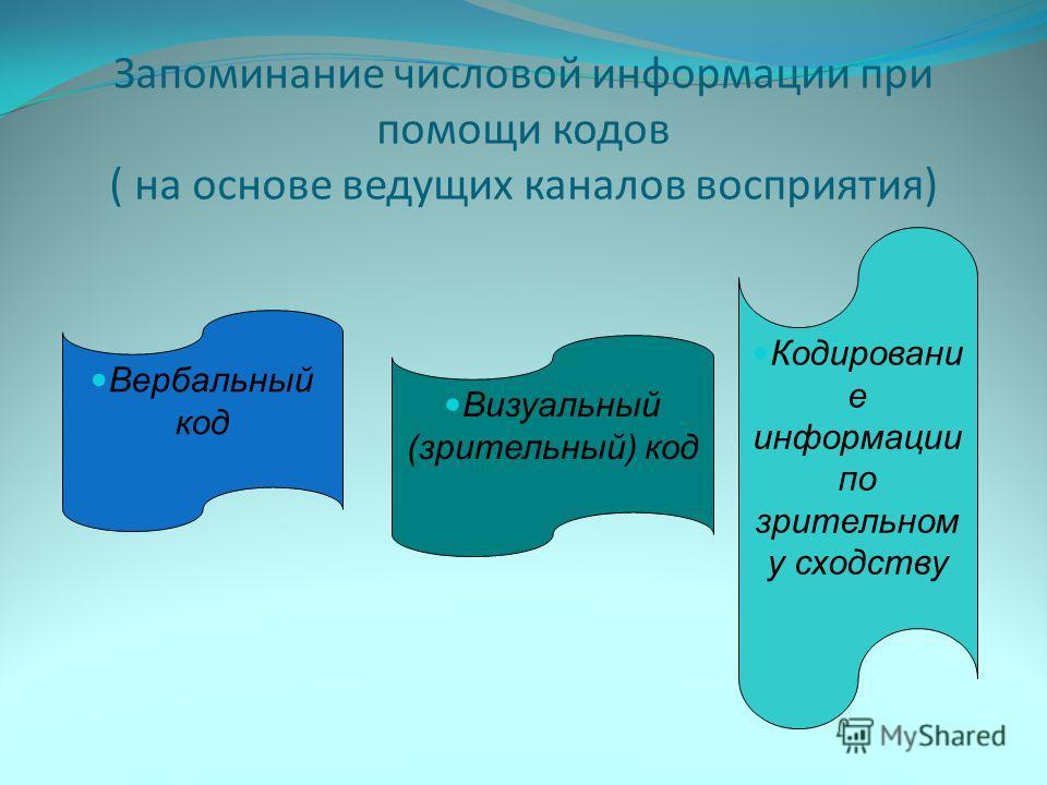 Запоминание числовой информации при помощи кодов ( на основе ведущих каналов восприятия) Вербальный код Визуальный (зрительный) код Кодировани е информации по зрительном у сходству