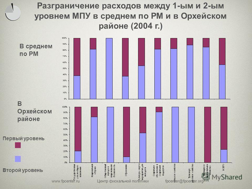 www.fpcenter.ruЦентр фискальной политикиfpcenter@fpcenter.org В среднем по РМ В Орхейском районе Второй уровень Первый уровень Разграничение расходов между 1-ым и 2-ым уровнем МПУ в среднем по РМ и в Орхейском районе (2004 г.)