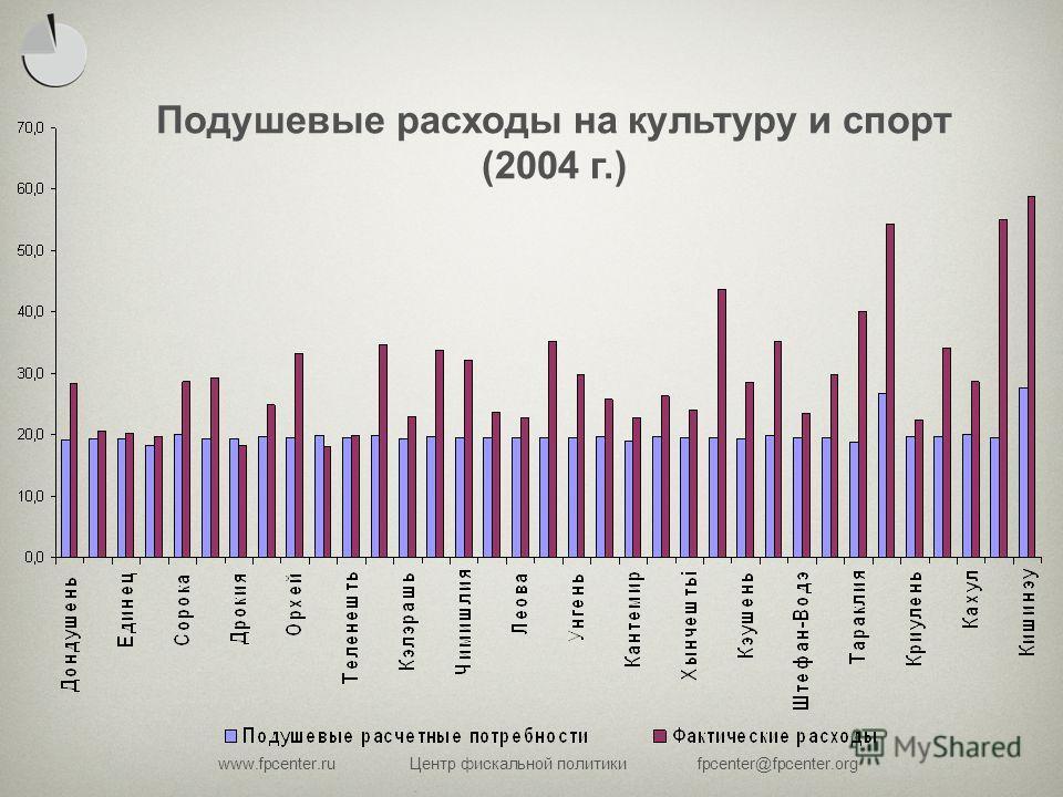 www.fpcenter.ruЦентр фискальной политикиfpcenter@fpcenter.org Подушевые расходы на культуру и спорт (2004 г.)
