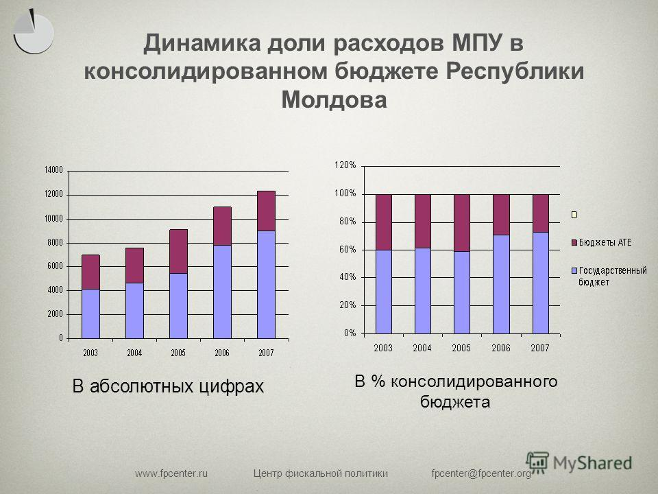 www.fpcenter.ruЦентр фискальной политикиfpcenter@fpcenter.org В абсолютных цифрах В % консолидированного бюджета Динамика доли расходов МПУ в консолидированном бюджете Республики Молдова