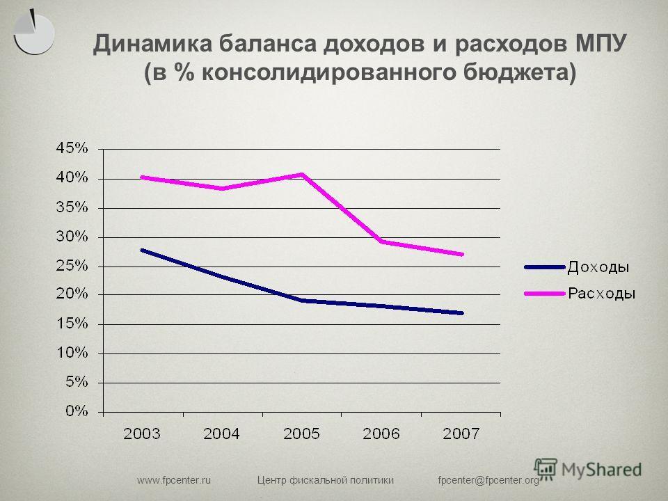 www.fpcenter.ruЦентр фискальной политикиfpcenter@fpcenter.org Динамика баланса доходов и расходов МПУ (в % консолидированного бюджета)